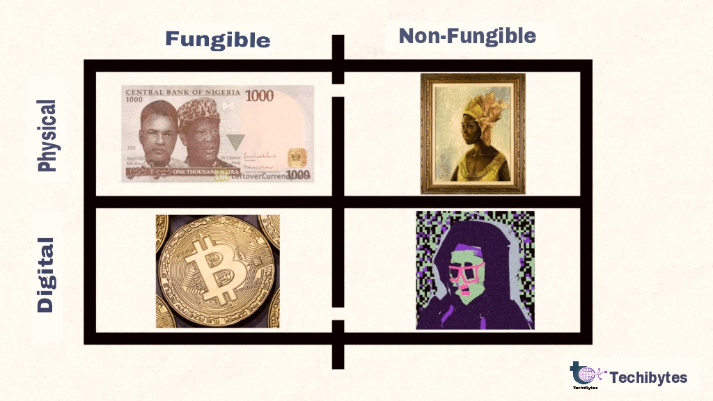 Non fungible tokens (NFTs)